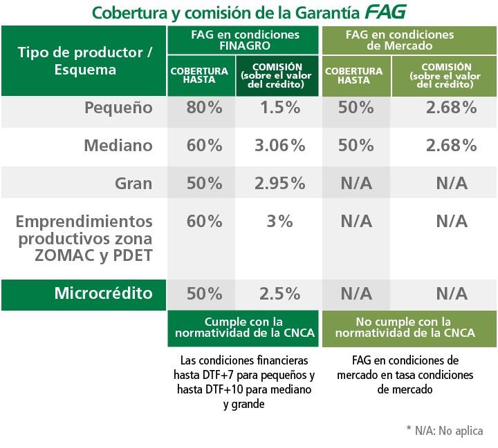Cobertura y comisión de la Garantía FAG