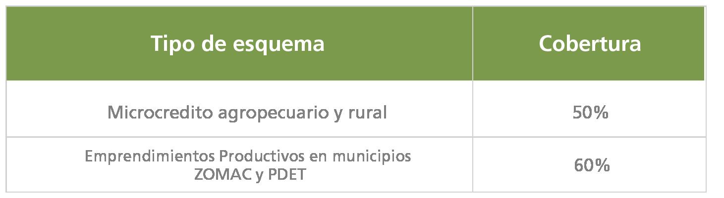 Microcrédito agropecuario