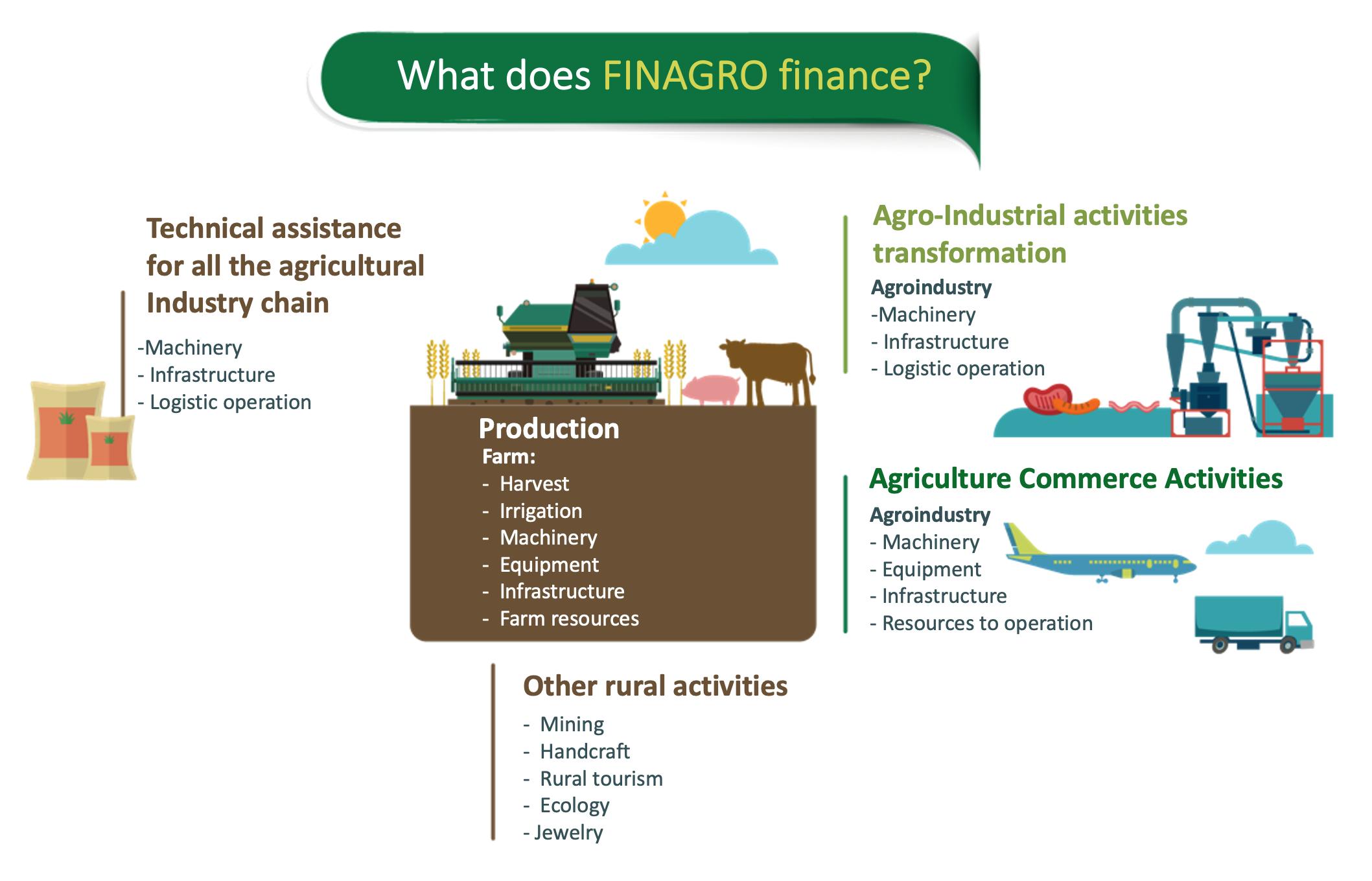 Finagro Finance