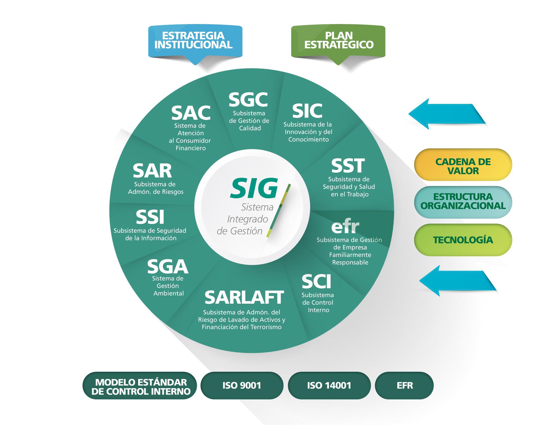 Imagen SIG