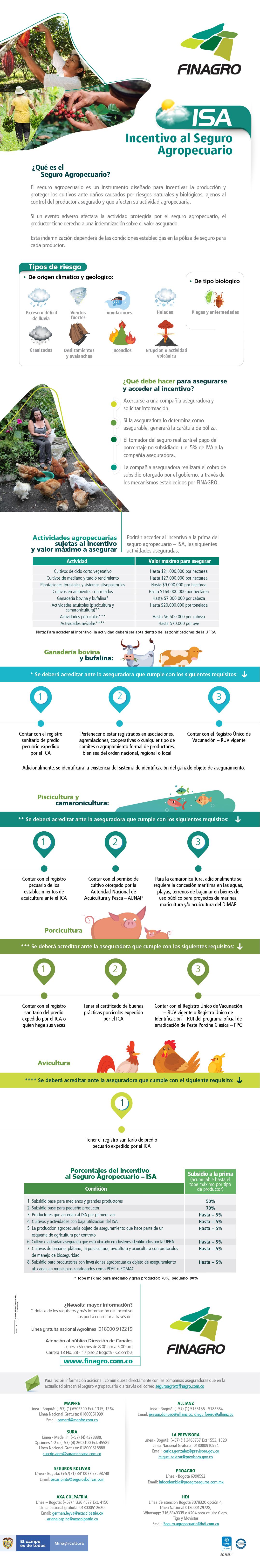 Explicación incentivo al seguro agropecuario