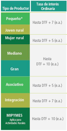 Condiciones de crédito, tasa de interés ordinaria según tipo de productor: pequeño y joven rural Hasta DTF+7 (e.a.), mujer rural pequeño Hasta DTF+5 (e.a.), mediano y Grande pequeño Hasta DTF+10 (e.a.), Asociativo pequeño Hasta DTF+5 (e.a.), segregación pequeño Hasta DTF+7 (e.a.), MiPymes pequeño Hasta DTF+10 (e.a.).